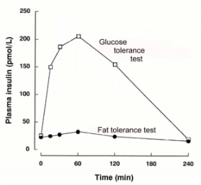 Blood gluose after an oral glucose and oral fat tolerance test